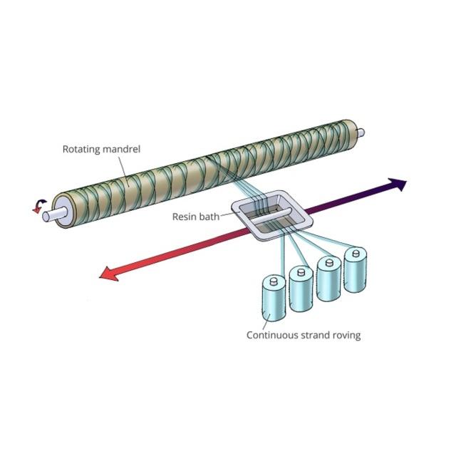 Bọc phủ composite cho đường ống và máng dẫn
